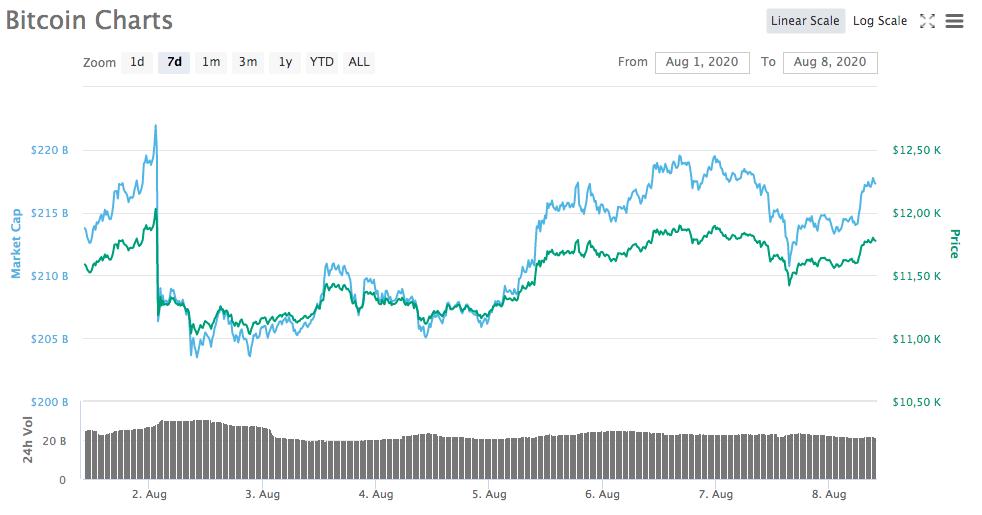 Gráfico - Bitcoin
