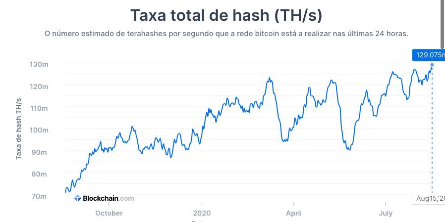 Taxa hash rate Bitcoin