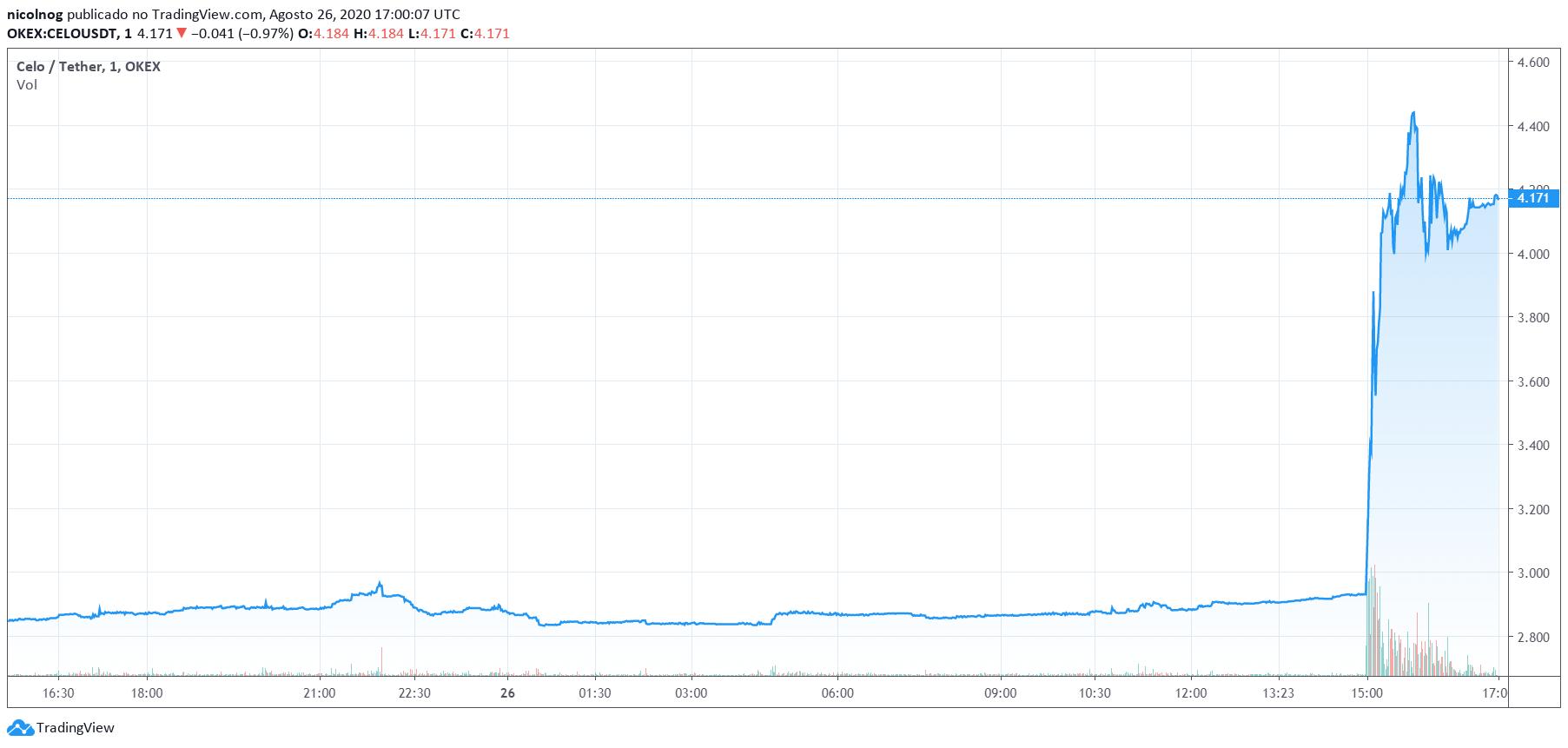 Preço do Celo x Tether, nas últimas 24 horas