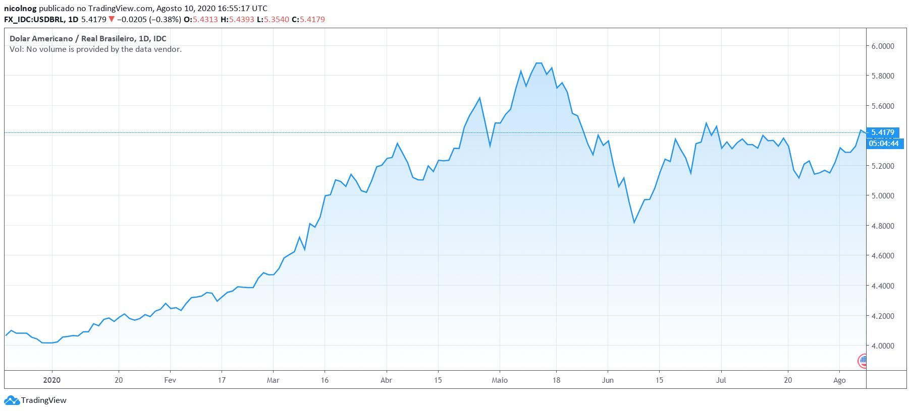 Dólar em 10 de agosto