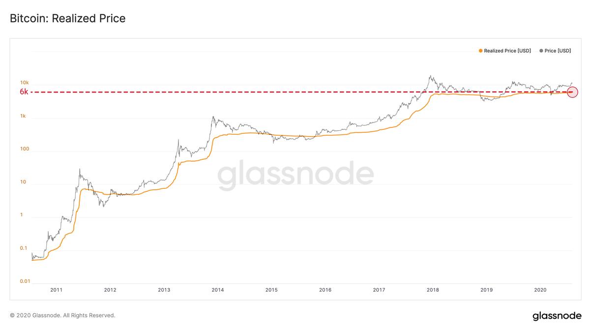 Preço realizado do Bitcoin é recorde