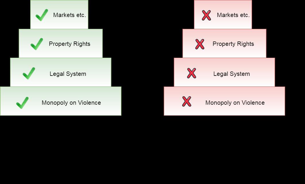 Estado e os direitos intelectuais