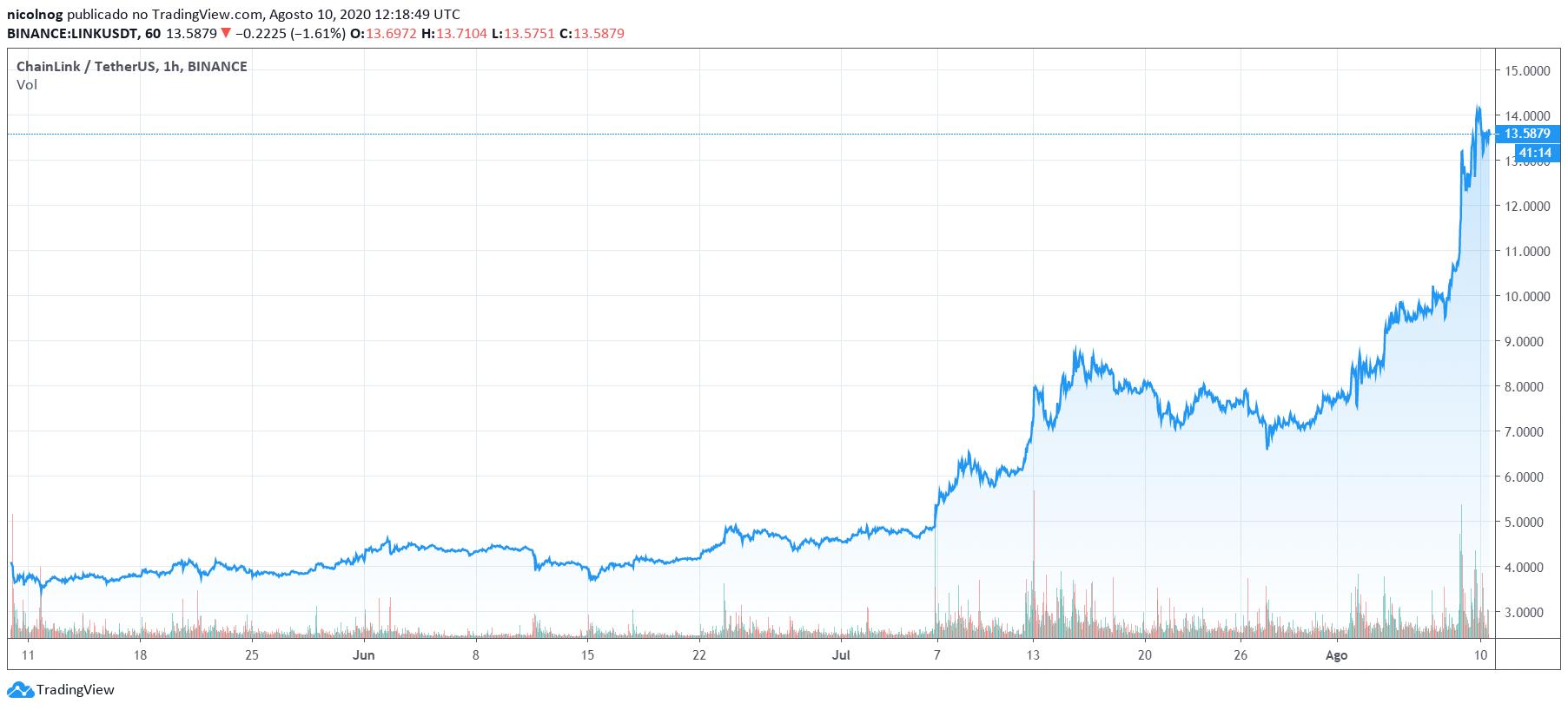 Preço do par LINK/USDT