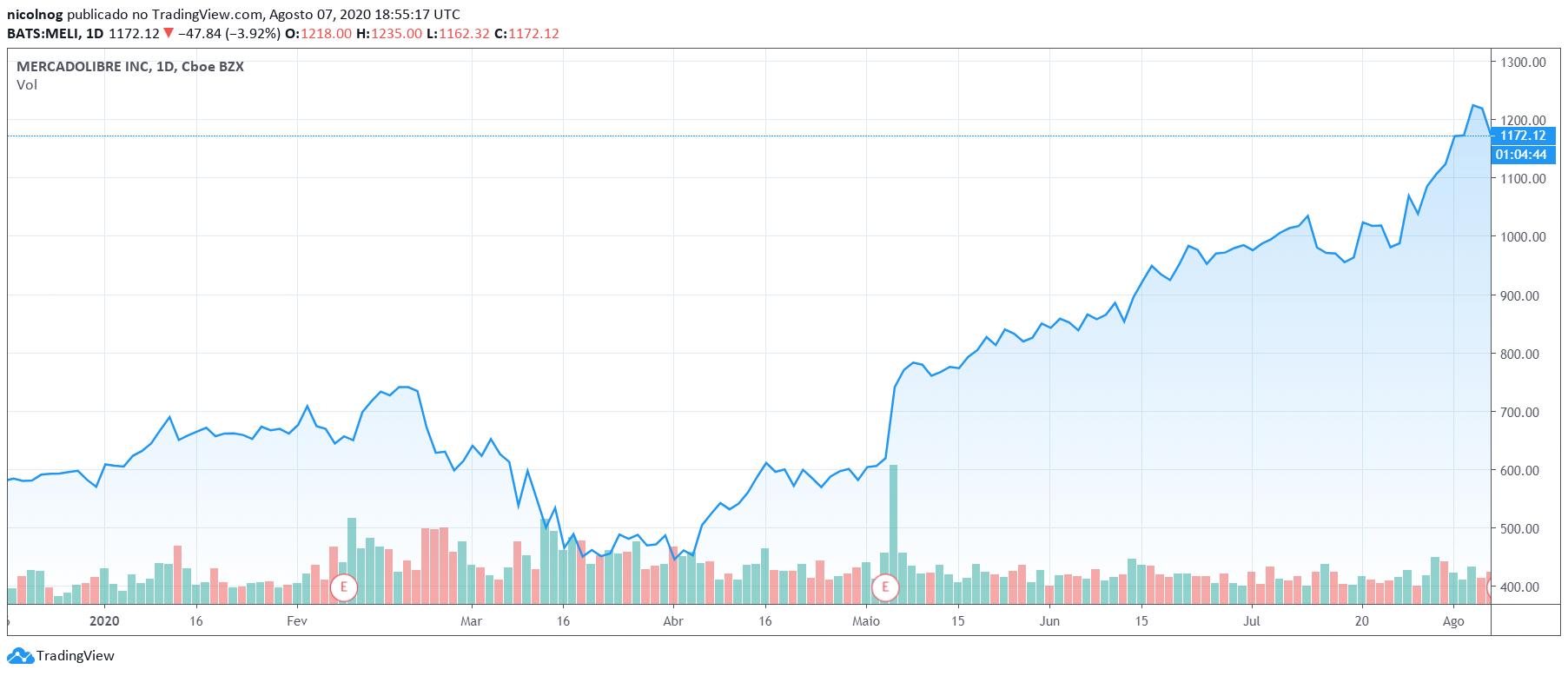 MELI na NASDAQ