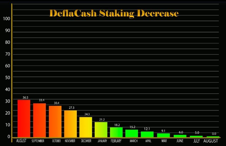 Modelo de staking deflacionário da Deflacash (DFC).