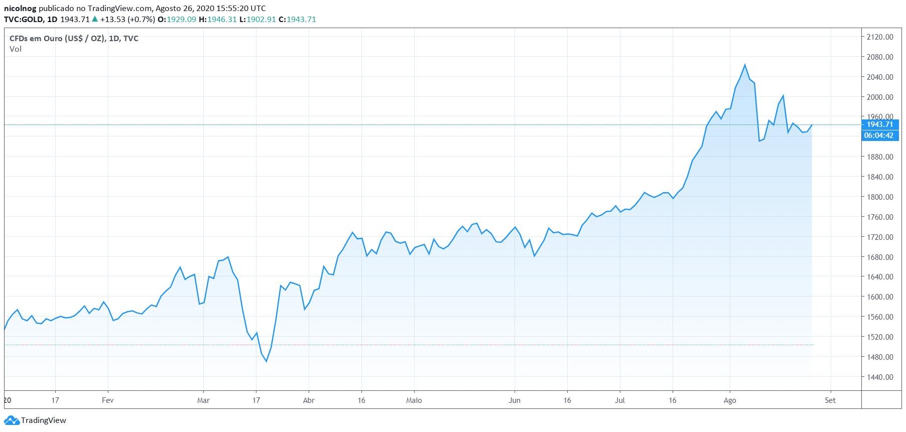 Preço do ouro, em dólares, no ano