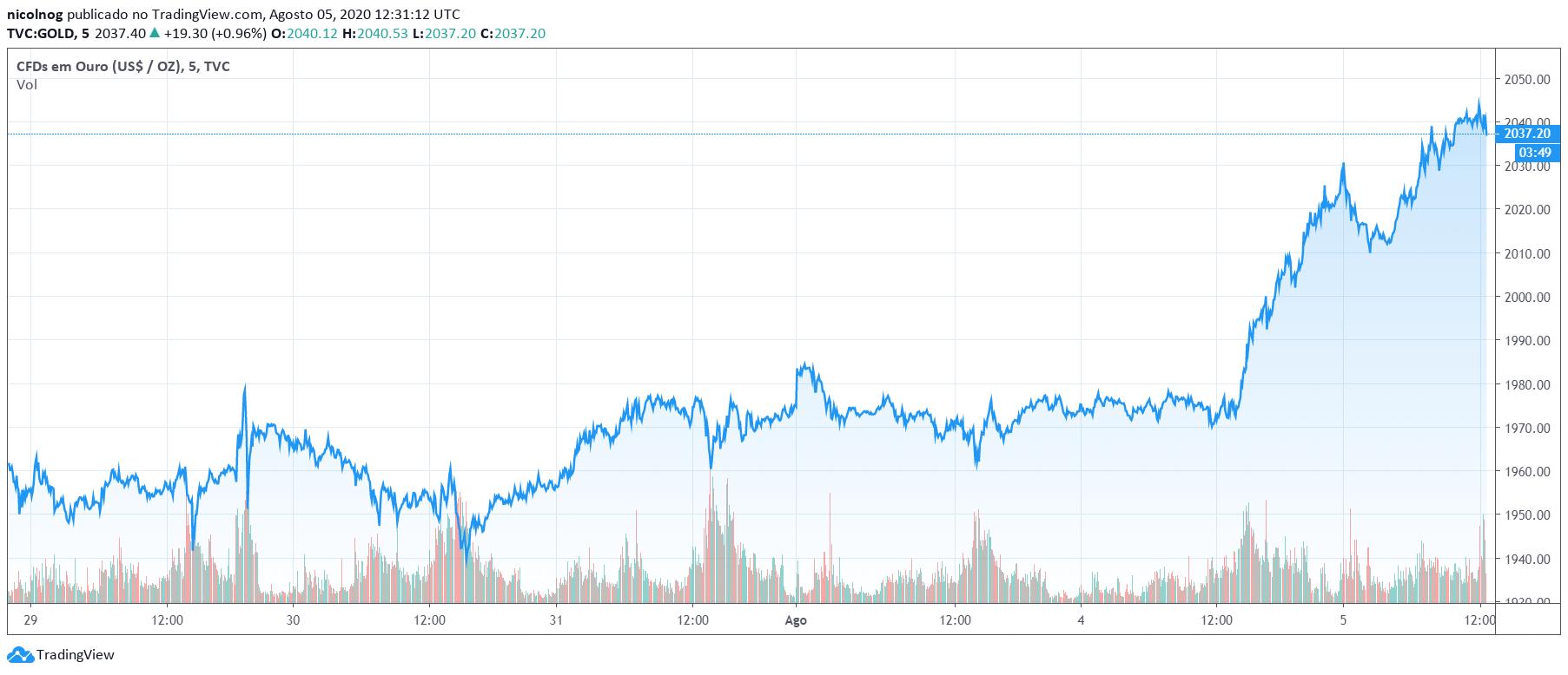 Ouro vs. dólar nos últimos 5 dias