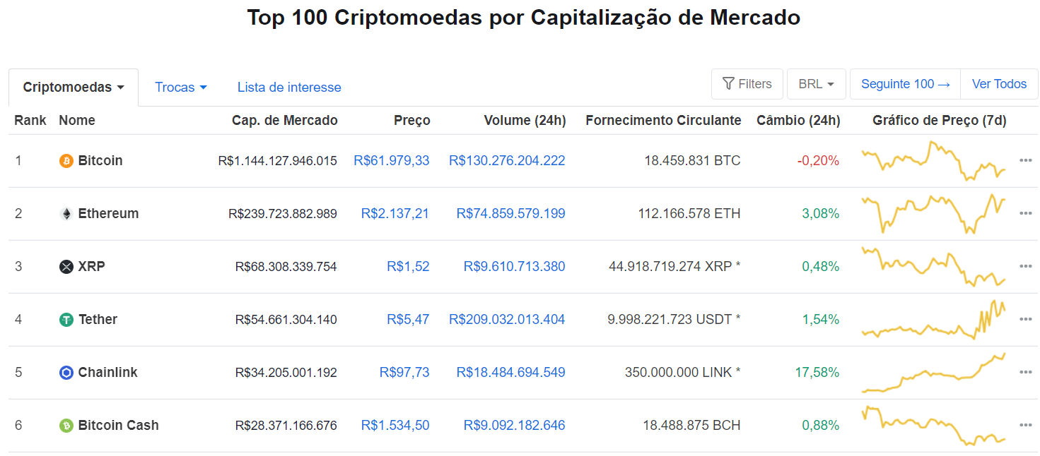 Ranking das Criptomoedas do CoinMarketCap