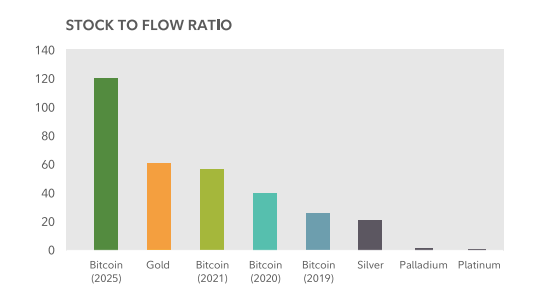 Modelo de Stock-to-flow ratio da Fidelity