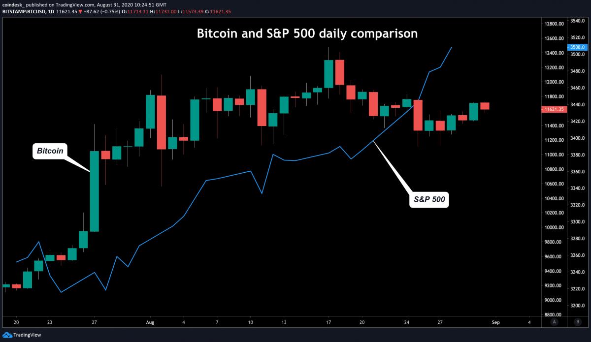 Bitcoin - S&P 500