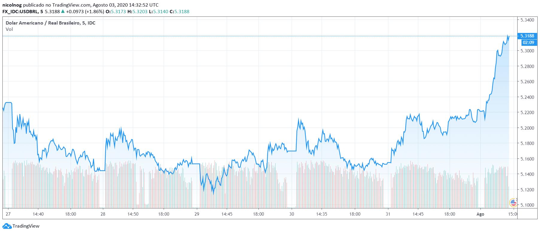 Dólar nos últimos 5 dias