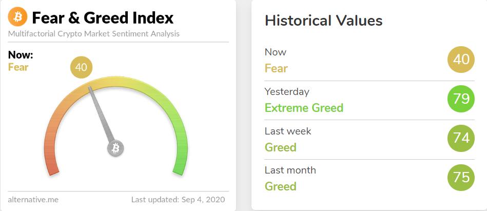 Índice de medo do Bitcoin dispara após queda no preço