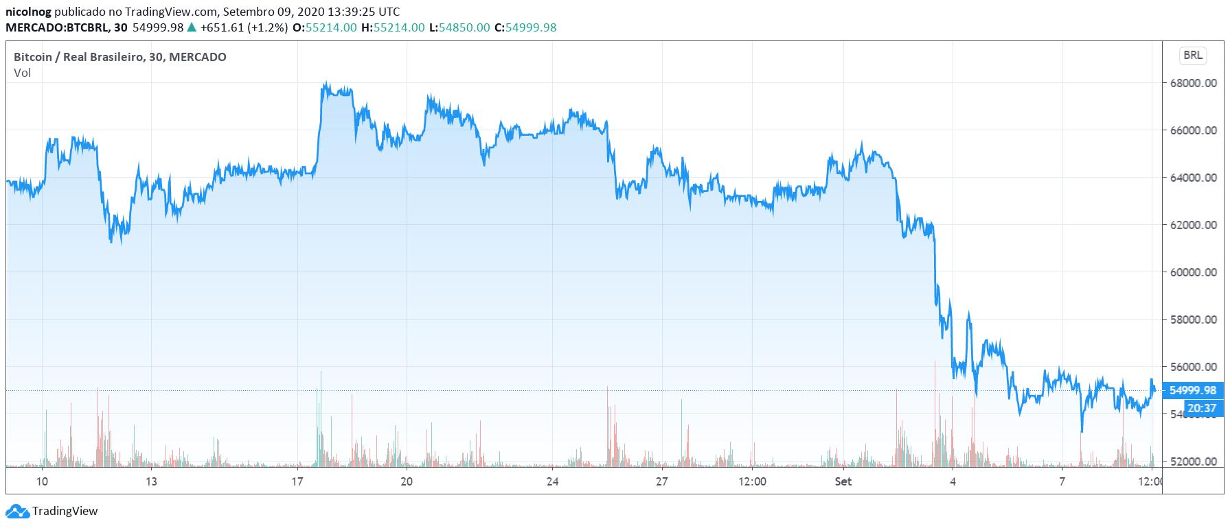 Bitcoin nos últimos 30 dias