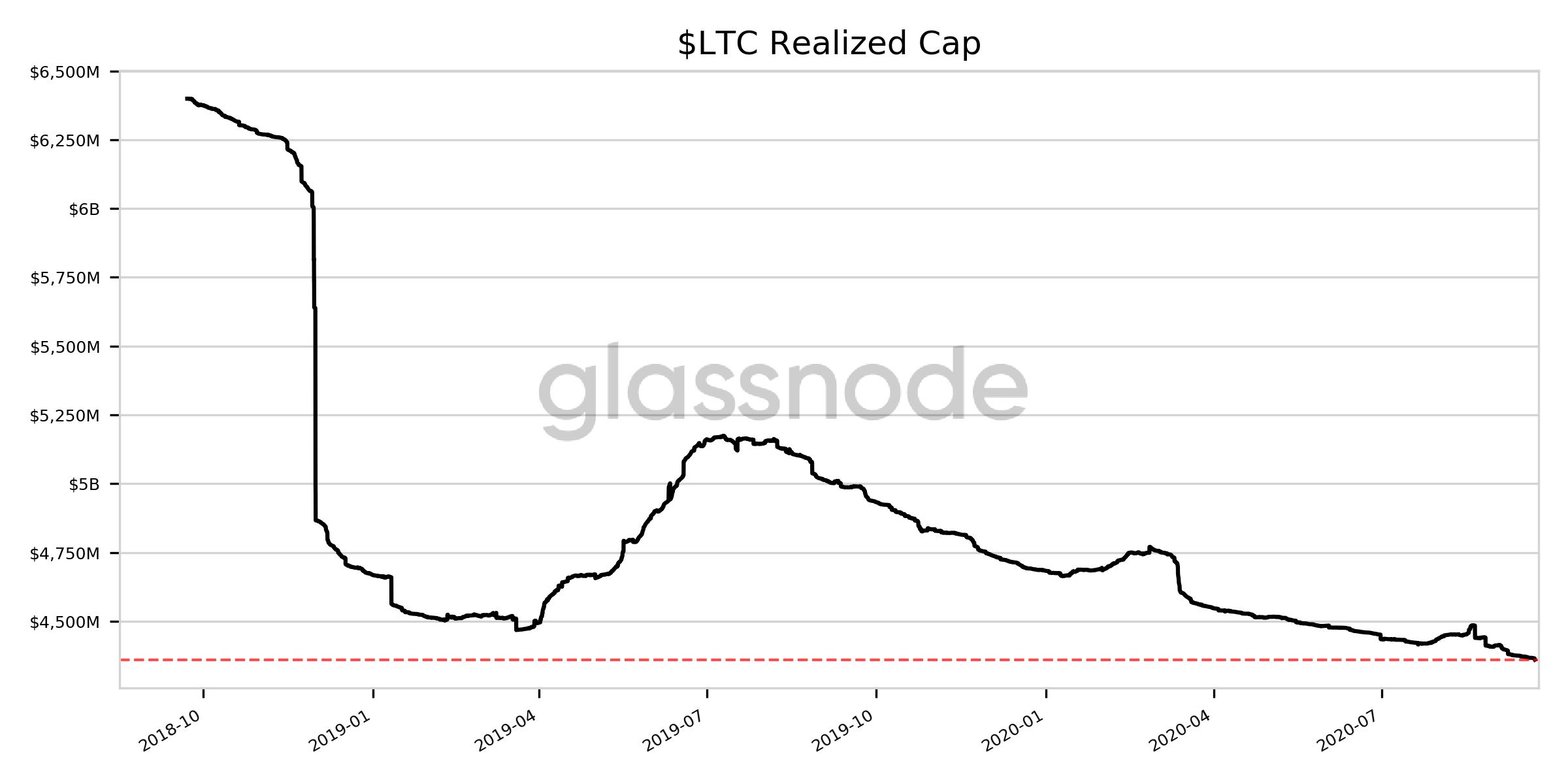 Capitalização realizada do LTC nos últimos dois anos