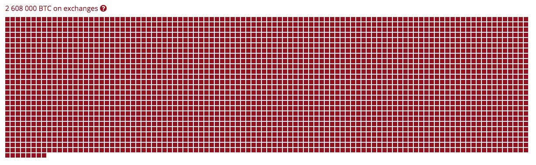 Bitcoins armazenados