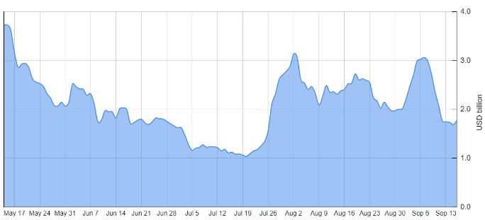 Fluxo de demanda pelo Bitcoin