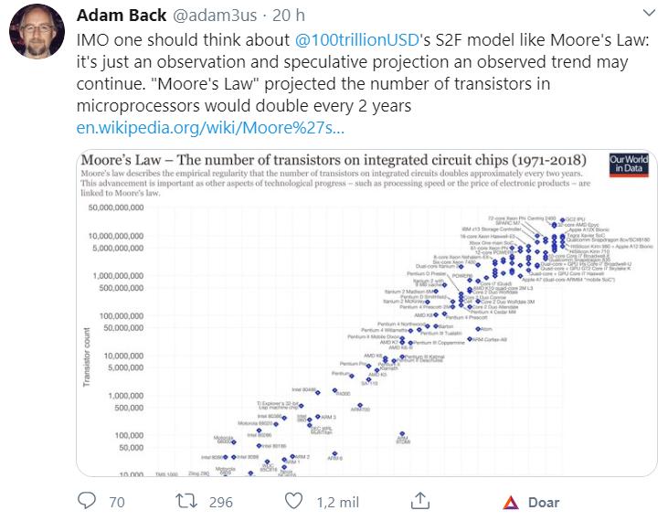 Crítica de Adam Back ao modelo S2F