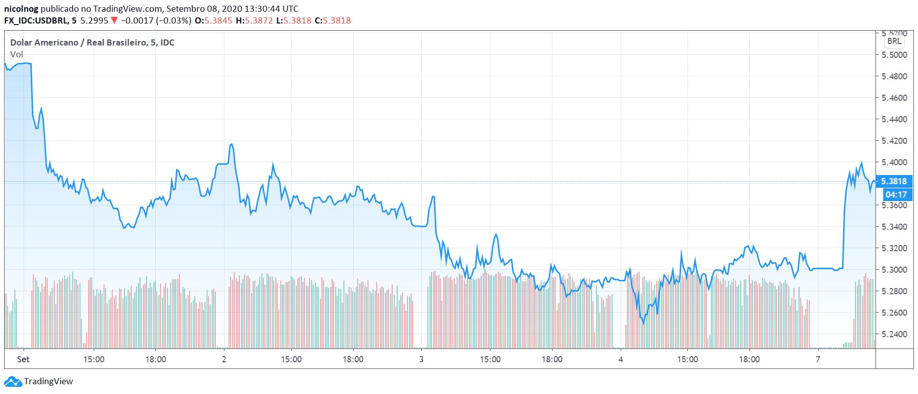 Dólar x Real nos últimos cinco dias