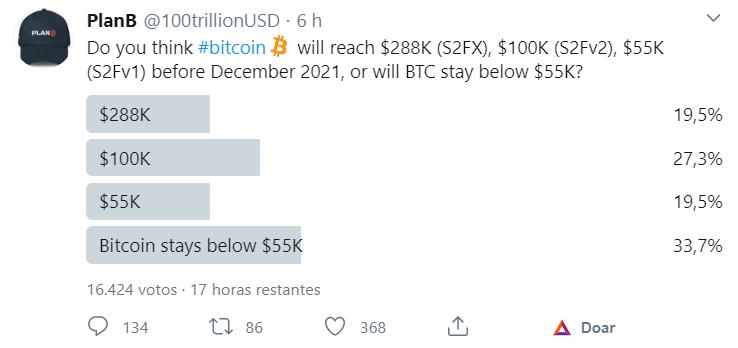Enquete sobre o preço do Bitcoin em 2021