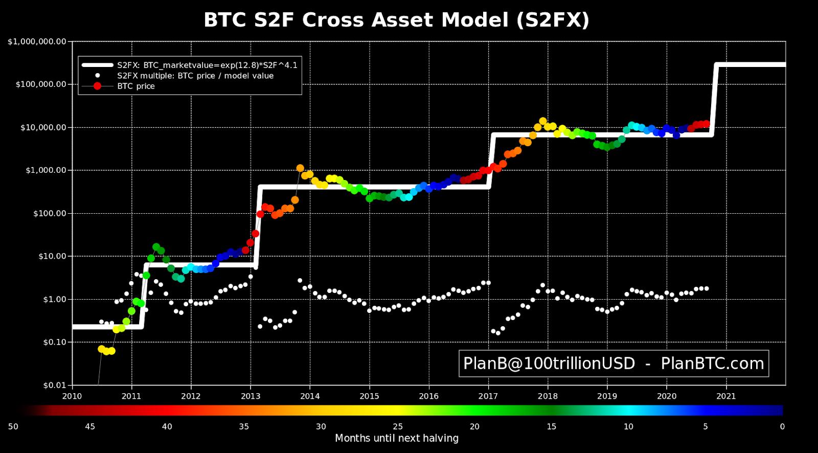 Gráfico do modelo S2F de PlanB