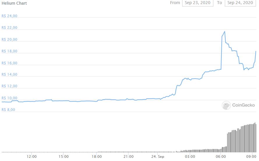 Helium nas últimas 24 horas