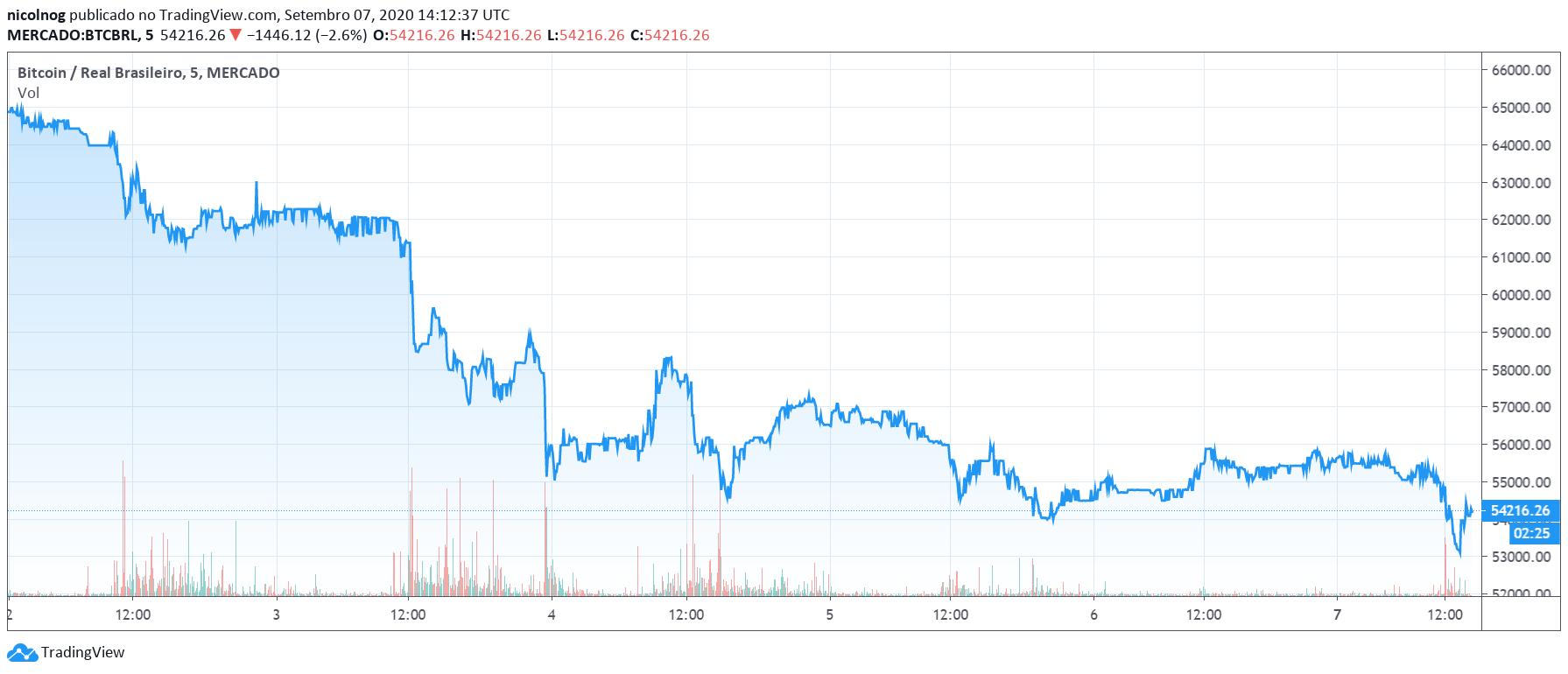 Preço do BTC nos últimos cinco dias