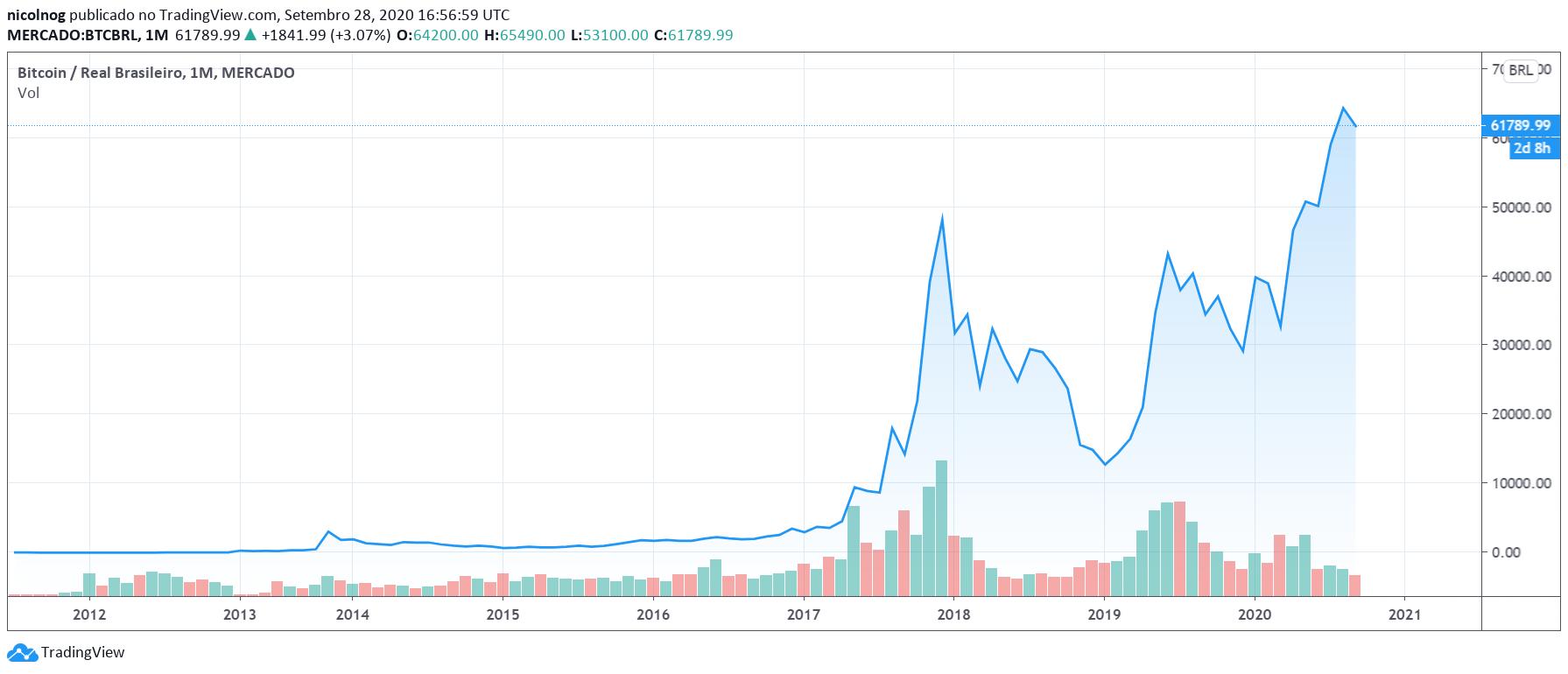 Preço histórico do Bitcoin