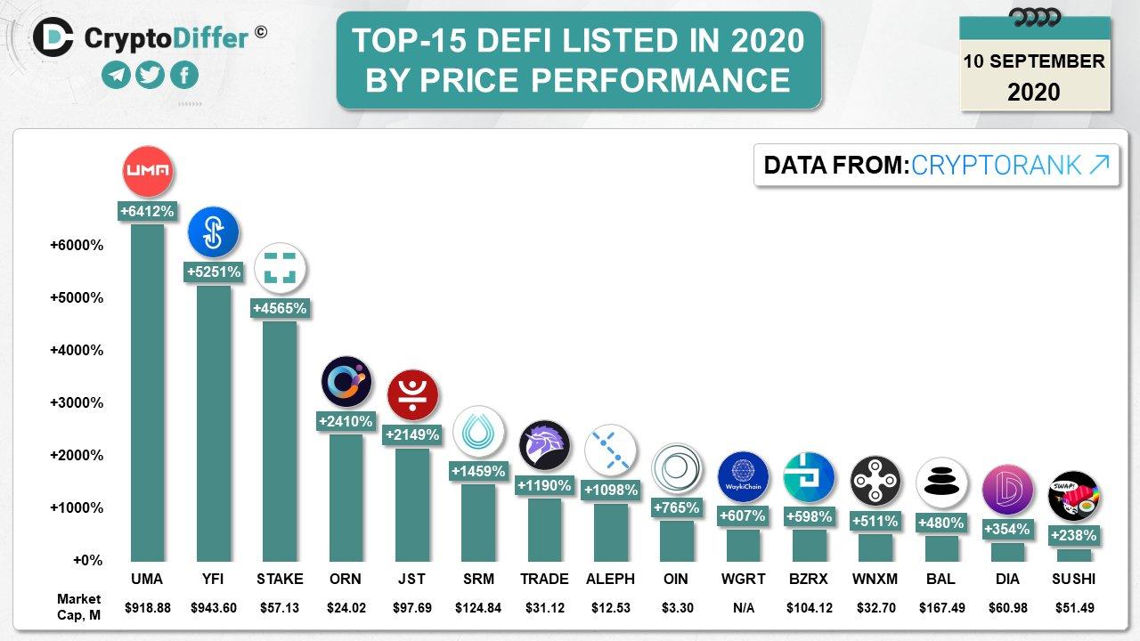 Ranking dos tokens DeFi que mais valorizaram em 2020