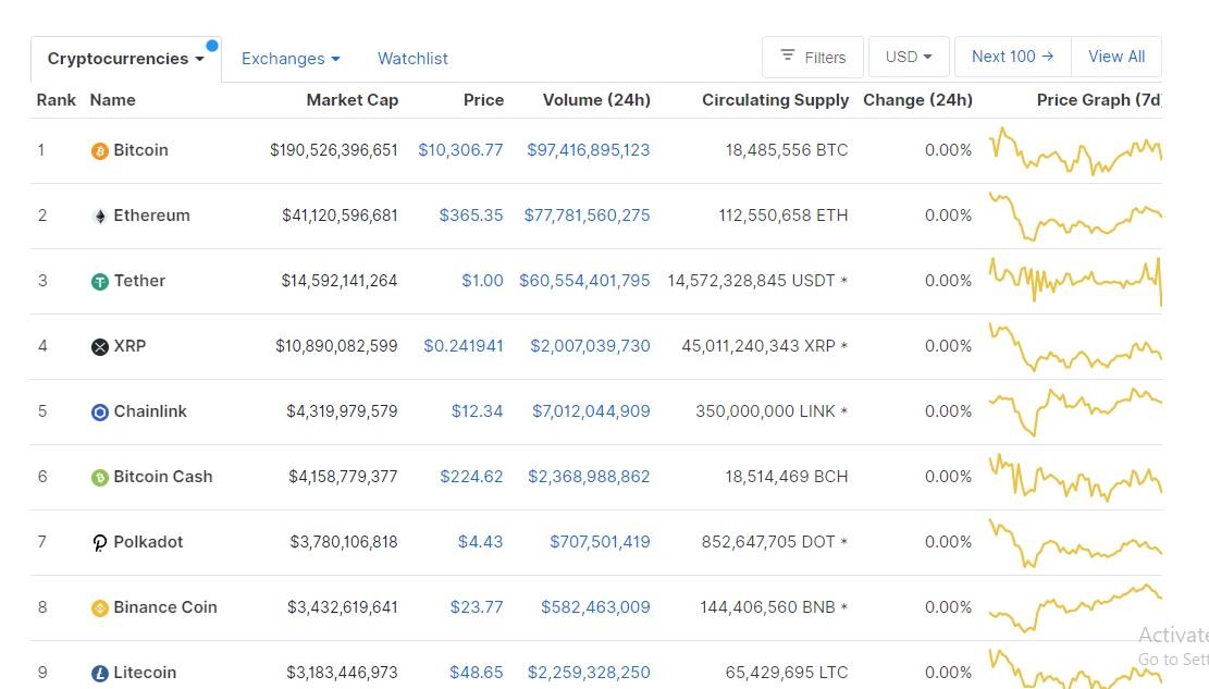 Erro recente no CoinMarketCap