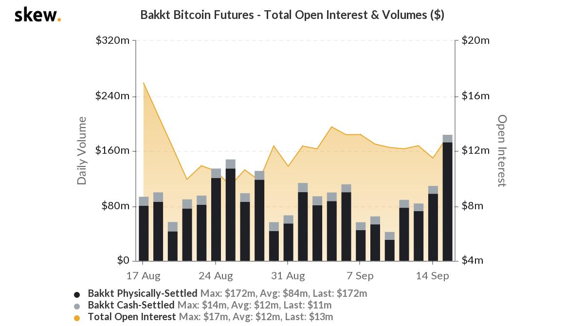 Futuros de Bitcoin - Bakkt