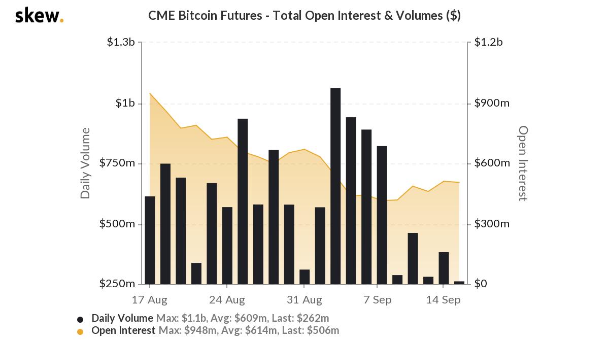 Futuros de Bitcoin - CME