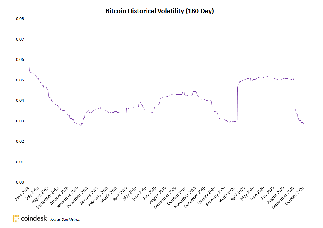 volatilidade do Bitcoin