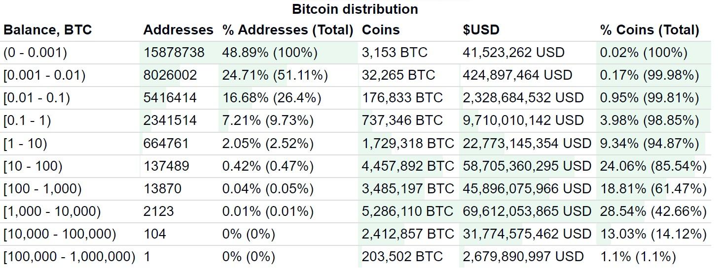 Distribuição dos Bitcoins