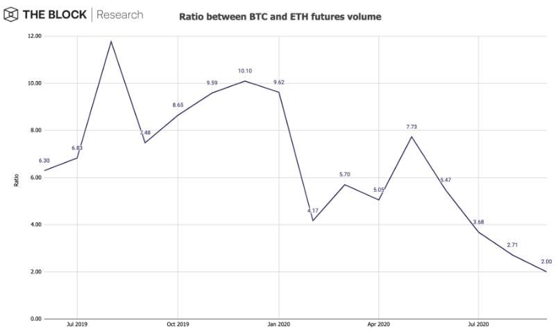Volume de Futuros, BTC/ETH