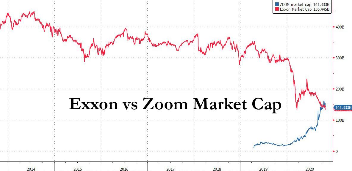 ExxonMobi x Zoom