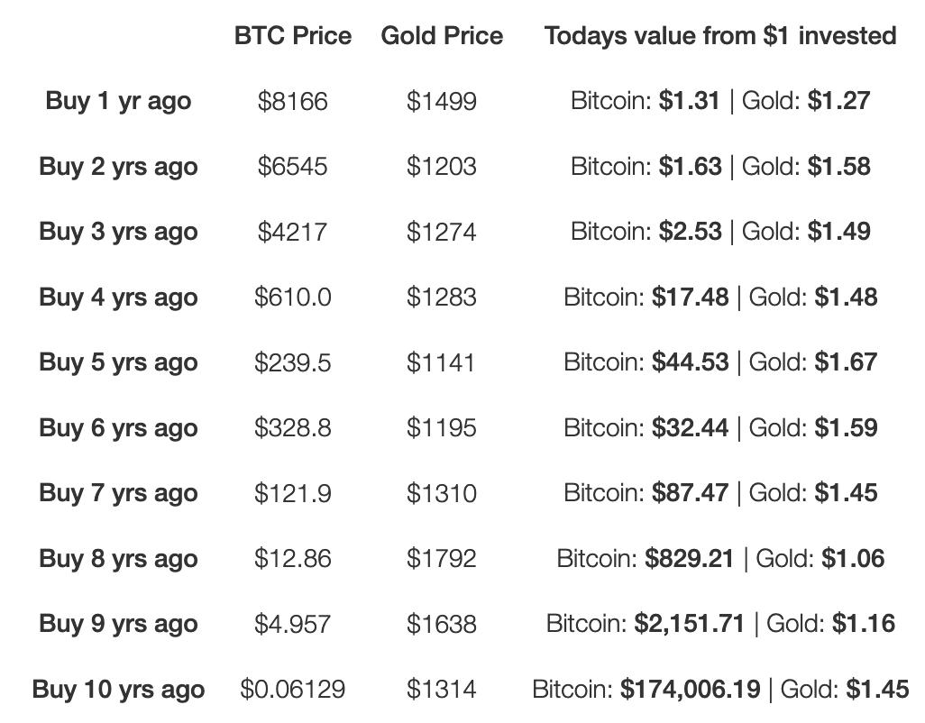 Comparação entre ouro e Bitcoin nos últimos 10 anos. Fonte: Willy Woo