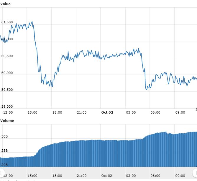 Gráfico com as variações de preço do BTC nas últimas 24 horas