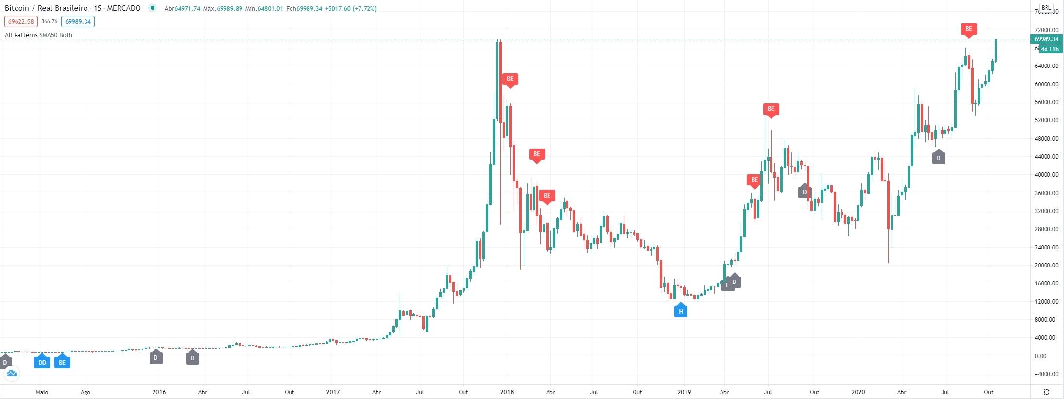 Bitcoin/Real