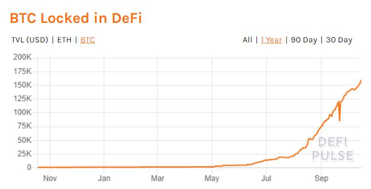 Bitcoin no Mercado DeFi