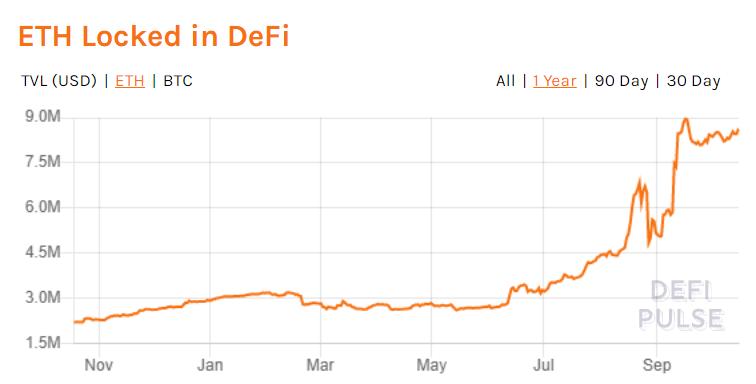 Ethereum no Mercado DeFi