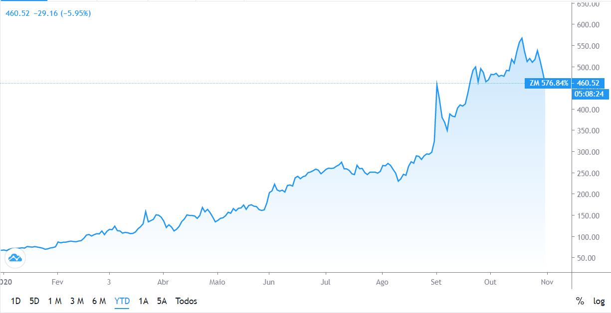 Gráfico do TradingView