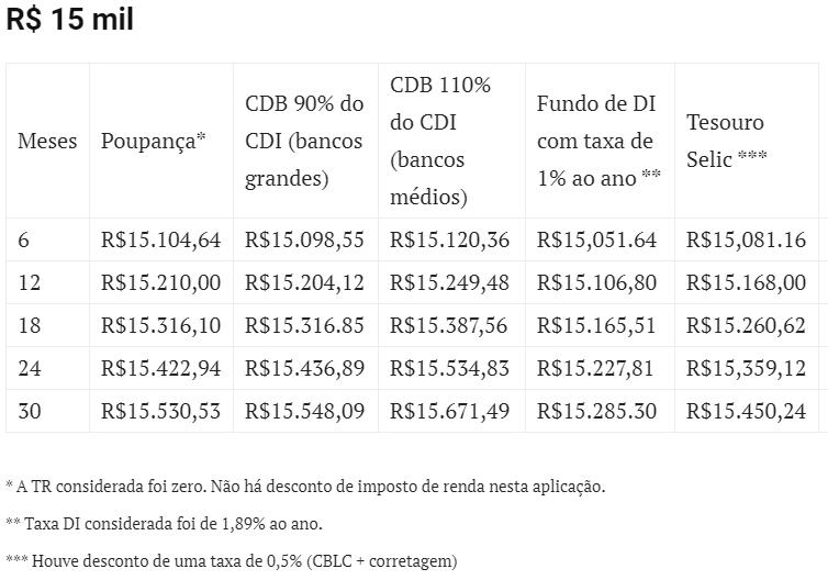 Rendimentos de R$ 15 mil