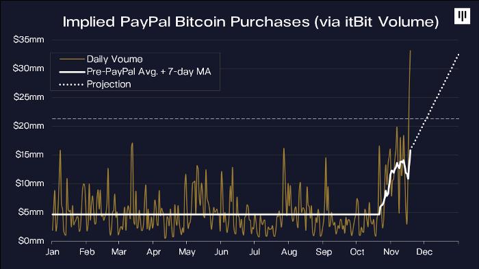 Compras do PayPal e média móvel do Bitcoin nos últimos sete dias