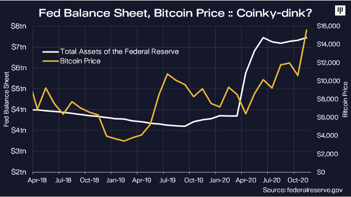 Relationship between the Fed's balance sheet and Bitcoin price