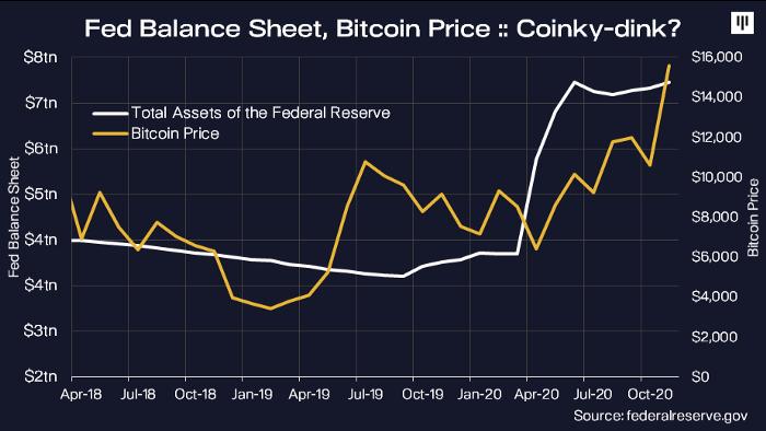 Relação entre o balanço do Fed e o preço do Bitcoin