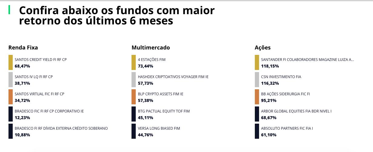 Fundos com maior retorno dos últimos 6 meses