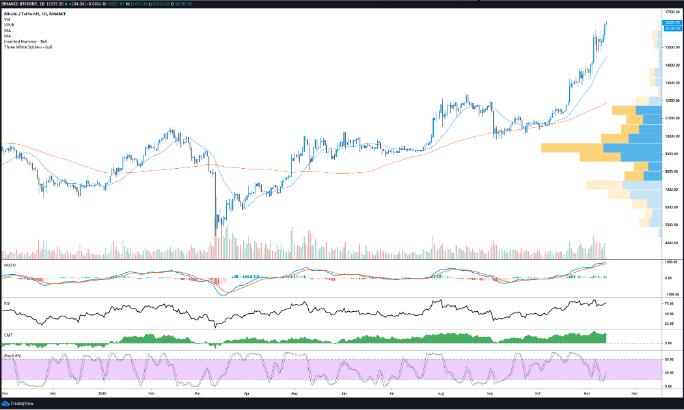 Evolução do par BTC/USD nas últimas 24 horas. (Fonte: TradingView).