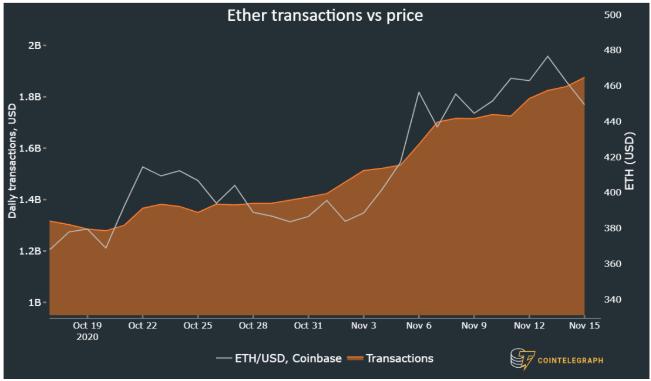 Transações Ethereum (ETH)