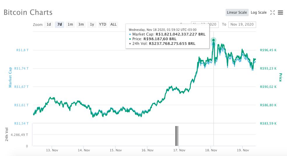 Preço do Bitcoin em reais nos últimos sete dias