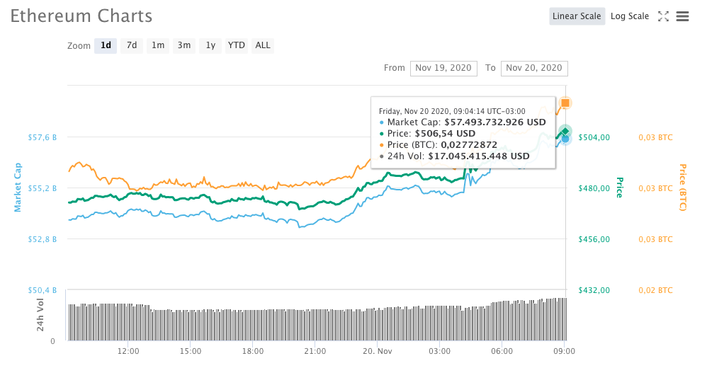Variação de preço do Ethereum nas últimas 24 horas na cotação em dólares
